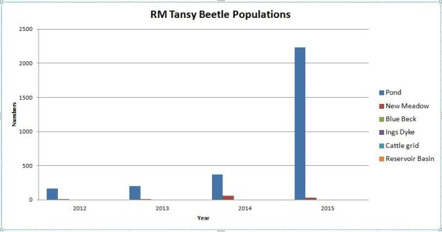 Tansy Beetle Population Monitor 2012 - 2015